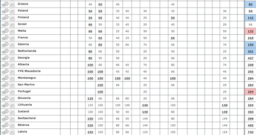 esc odds 2014