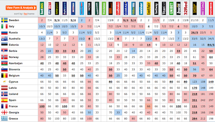 Eurovision betting odds 2010 movies sports betting market size