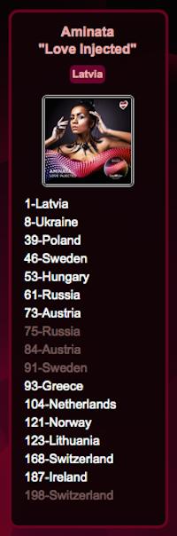 charts latvia