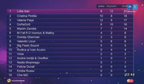Moldova score 2016