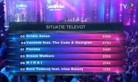 romania 2016 televote