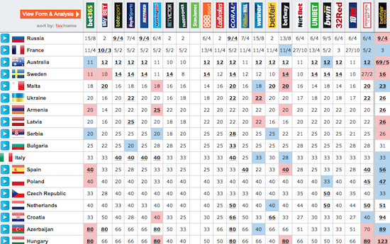 eurovision final odds