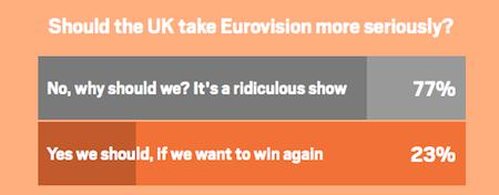 UK metro poll