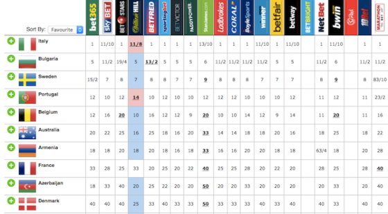 eurovision 2017 odds
