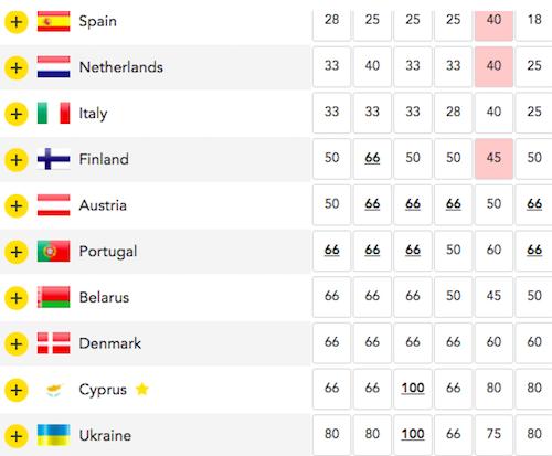 eurovision betting odds bet365 rabotesht